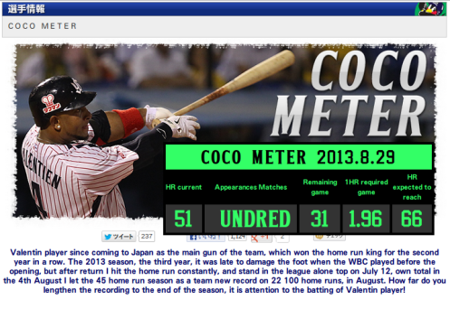 Screenshot of the 'COCO Home Run Meter' taken on August 29, 2013. Source: www.yakult-swallows.co.jp/players/stats/2013balentien.